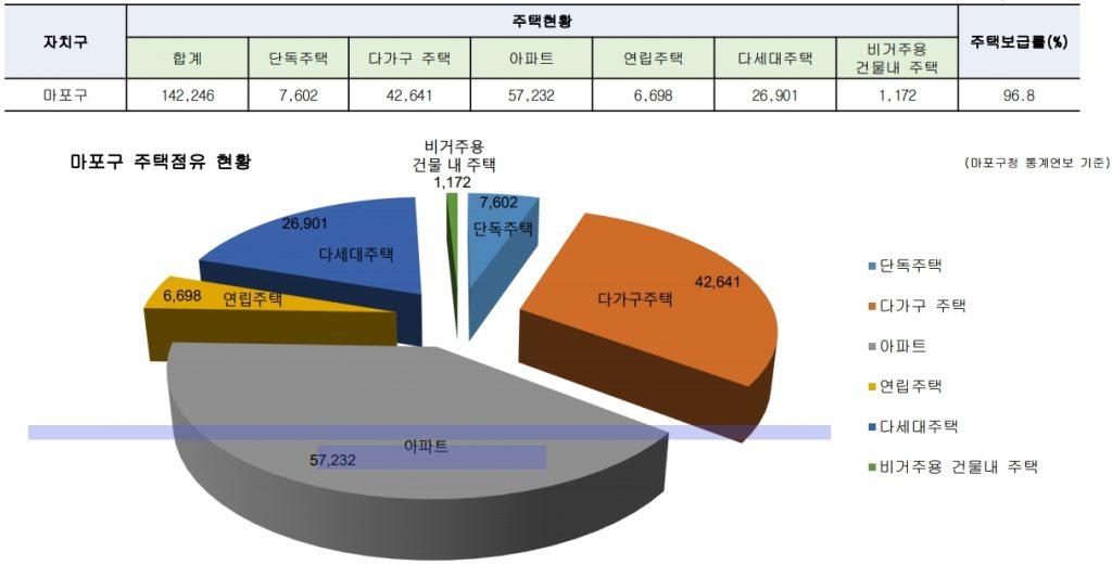 마포구주택보급률