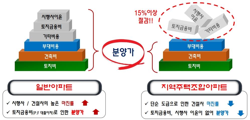 일반분양아파트-지역주택조합아파트-비교